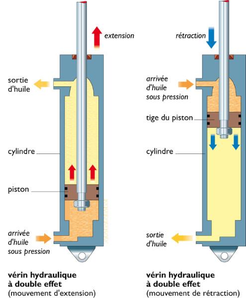 Verin hydraulique simple effet occasion